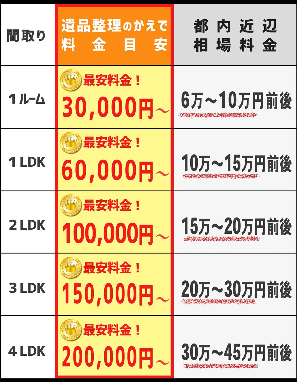 埼玉全域で高価買取いたします。生前整理や終活ででた不用品を買取いたします。お安い料金でご対応できます。