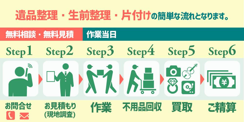 埼玉の遺品整理の流れの説明です。お問い合わせ、お見積り、作業、不用品回収、買取、ご精算という6ステップです。