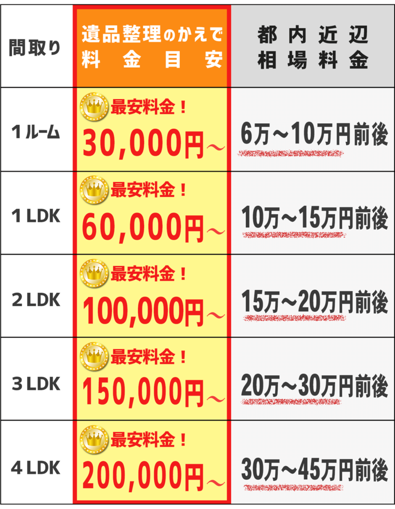遺品整理・遺品処分・生前整理の料金表